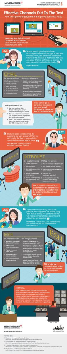 Management : Infographic Effective Employee Communication Channels