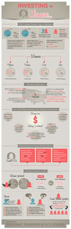 Female CEOs delivered 12% higher revenues using 33% less capital than those by men.