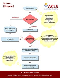 Adult Suspected Stroke Algorithm (hospital) algorithm by the ACLS Certification Institute.  View all acls algorithms at http://www.aclscertification.com/free-learning-center/acls-algorithms/