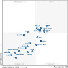 Figure Quadrant for Enterprise Content Management