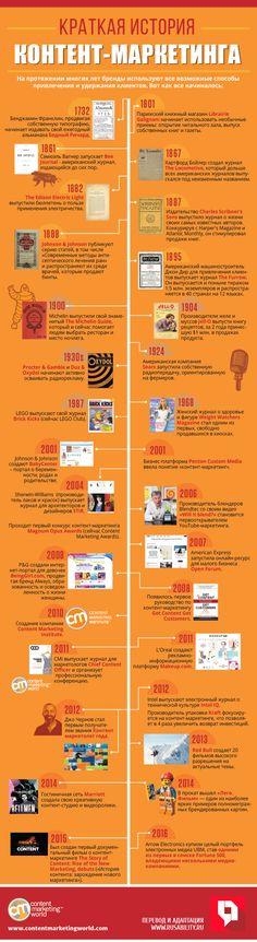 Маркетинг, контент, история, компании, реклама, ретро, инфографика, стратегия