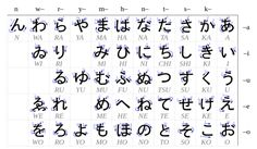 Any intensive Japanese course includes study of the Hiragana and Katakana. Also known as the Japanese syllabary, Hiragana is a primary component of the Japanese. Hiragana Y Katakana, Hiragana Practice, Hiragana Chart, Japanese Symbol, Japanese Kanji, Japanese Words, Japanese Phrases, Japanese Language Proficiency Test, Japanese Language Learning
