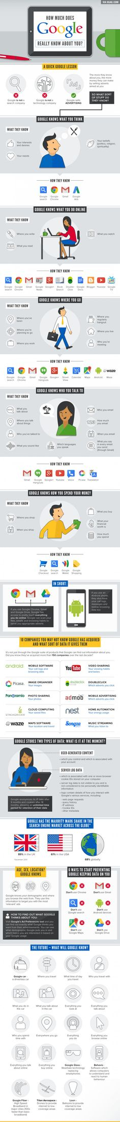 Google knows everything about you...