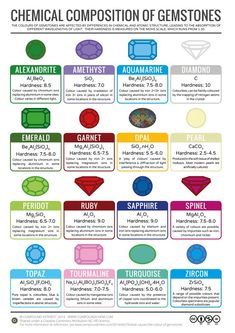common molecules and compounds structure - Google Search