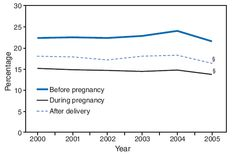Trends in Smoking Before, During, and After Pregnancy --- Pregnancy Risk Assessment Monitoring System (PRAMS), United States, 31 Sites, 2000...