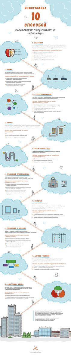 10 способов визуального представления информации (инфографика) — Студия копирайтера Дениса Каплунова