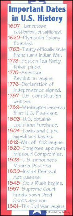 Important dates in U. S. History