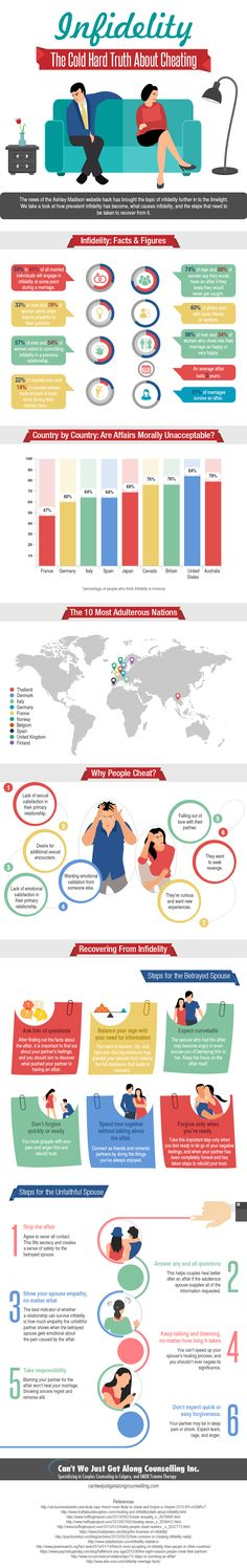 This infographic from Can't We Just Get Along Counselling outlines how many people cheat, why they cheat, and how couples can recover from infidelity. It was very interesting to discover that 56% of men and 34% of women who cheat rate their marriage as happy or very happy, which makes the reason people cheat a little harder to understand. It is difficult to recover from infidelity, and there are certain steps that both the betrayed spouse and the unfaithful spouse need to take if they want…