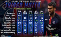 Gianni Rivera,Roberto Baggio, Alessandro Del Piero, Francesco Totti... Thiago Motta? Motta has been given Italy's No.10 for the Euros.