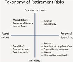 Breaking down retirement risks - MarketWatch