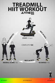 Visual Workouts For Everyone Emom Workout, Hiit Workout At Home, Treadmill Workouts, Boot Camp Workout, Gym Workout Tips, Kids Workout, Workout Plans, Tabata, Cardio