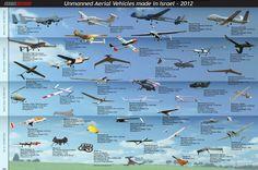 Israel has a pretty mature UAV industry
