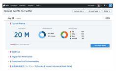 Event Targeting, la nueva herramienta de Twitter Ads para enfocar campañas a usuarios específicos en eventos populares