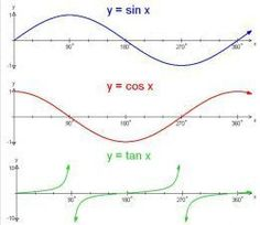 Trig graphs are easy once you get the hang of them. Once you learn the basic shapes, you shouldn't have much difficulty. The main problems A-Level students have, in my experience, are: Remembering which is y = sin x and which is y = cos x. Math Formula Chart, Mental Calculation, Sin Cos Tan, Precalculus, Math Notes, Math Formulas, Science, Math Lessons, Math Tips