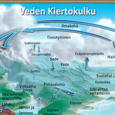 Veden Kiertokulku, The Water Cycle, Finnish Open Street Map, World Street, Water Cycle, Science, Ocean, Schools, French, French People, The Ocean