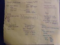 Measurement Unit Anchor Chart