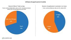 #3business: I minuti trascorsi sul #web da desktop diminuiscono del 21% rispetto al 2015, mentre quelli passati sulle applicazioni per smartphone e tablet crescono fino all'87% del totale del tempo online su #mobile.   http://www.ansa.it/sito/notizie/tecnologia/internet_social/2016/12/29/internet-italiani-monopolizzati-da-app_f8ae3ada-c923-4283-bdd4-822e3fa60c4c.html