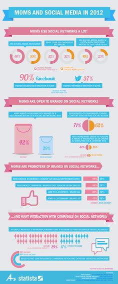 Social Moms On Twitter And Facebook #Marketing #CRM #scrm
