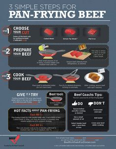 What do you get when you combine thin, tender cuts of beef, a dab of oil and a sizzling skillet? One tasty pan-frying dish! So kick up your feet because succulent beef and its 10 essential nutrients will be on the table with time to spare. True story.