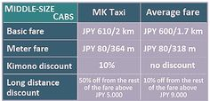 Services and taxi fare of MK Taxi Kyoto