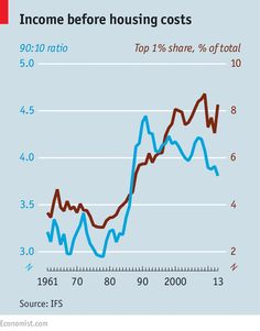 Is inequality in Britain rising or falling? Actually, it is doing both http://econ.st/1CJ336g