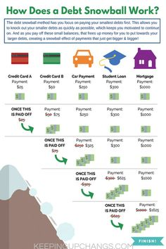 does a debt snowball work? Debt printable visual chart showing how does a debt snowball work? Learn how to use Dave Ramsey's favorite debt reduction strategy, part of his baby step to pay down debt and get rid of debt fast. Our favorite debt calculator Budgeting Finances, Budgeting Tips, Money Tips, Money Saving Tips, Money Savers, Debt Snowball Worksheet, Debt Snowball Calculator, Planning Budget, Money Saving Challenge
