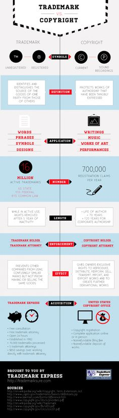 Trademark vs. Copyright Infographic