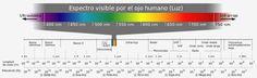 Espectro visible:  La luz visible es la parte del Espectro Electromagnético que el ojo humano es capaz de percibir.