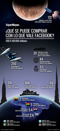 ¿Qué te podrías comprar con lo que vale #Facebook? #infografia
