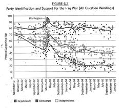 Support for the Iraq war over time, by political party