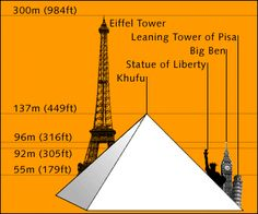 How-tall-is-the-Eiffel-Tower