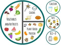 THE PLATE METHOD: a nutritionally balanced meal for vegans | Pick Up Limes | Nourish the Cells & the Soul