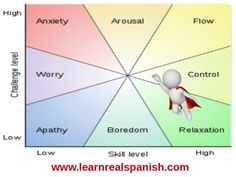 "HOW TO CONTROL YOUR EMOTIONS – ""By taking control of your emotions, you will control your self- learning process"" The most common features about all human beings is that we all experience similar emotions, positive and negative ones. From Spain to China all humans also feel and behave similarly if not the same when we aim to learn a second language. It is so important to start with an inner strength and firmly believe that ""the... #controlemotions ..."