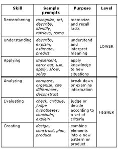 Student self assessment rubric template invitation templates blooms taxonomy tip sheet for helping create training objectives stopboris Image collections
