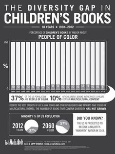 The Diversity Gap in Children's Books, and a major reason why CAKE Literary came into existence.