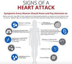 Image result for Heart attack feels like to women