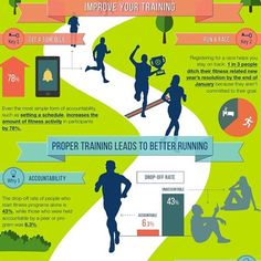 bit.ly/SportMeRunTrainer Here are a few motivating facts to help you see why using a tool such as the SportMe app is so helpful. #run365 #SMRTapp #sportme #freeapp #run365 #365 #run #runners #running #motivation #motivationmonday #training #runtraining #runmore #fitness #fitspo #fitnesstraining #fitnessmotivation #runeveryday #eatsleeprun