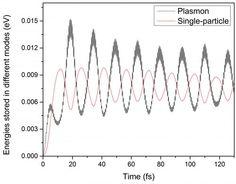Rabi Oscillation