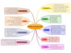 pmp process chart - Google Search Falta Gestion Interesados (10)