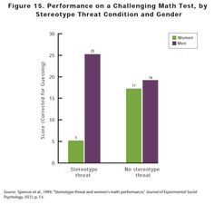 """""""Figure 15 from """"Why so Few?"""" showing the influence of stereotype threat on mathematics scores of women relative to that of men. Telling participants that women are worse at mathematics causes women to perform worse. Stereotype Threat, Math Test, Scores, Mathematics, Bar Chart, Psychology, Teaching, Writing, Women"""