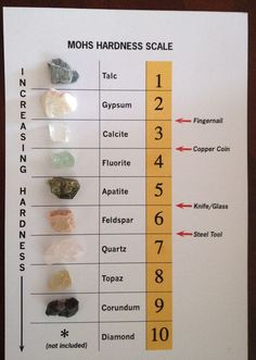 MOHS Hardness Scale Rock and Mineral Collection - ID chart