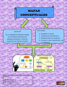MAPAS CONCEPTUALES Map Decorations, Mind Maps, Studying, Organizers