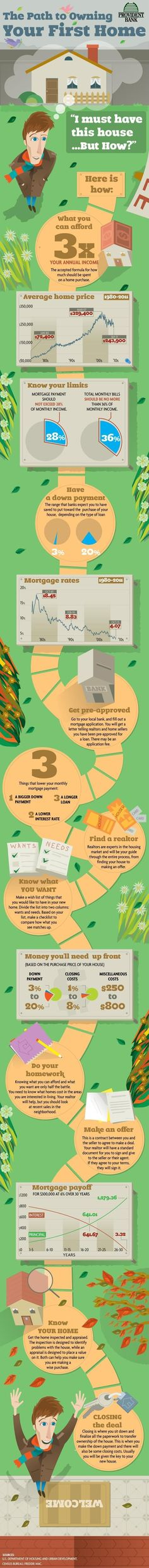 FIRST TIME HOME BUYER? Check out this #infograph on the steps to take before buying! www.BHGFirst.com