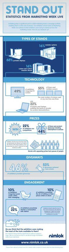 Statistics From Marketing Week Live [INFOGRAPHIC] #MarketingWeekLive#statistics