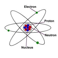 parts of an atom | science atoms molecules atom diagram a public ...