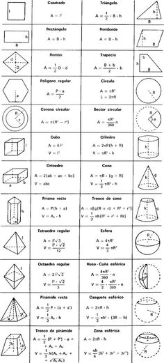 Mar 2020 - best ideas about Geometry formulas MATHEMATIC HISTORY Mathematics is among the oldest sciences in human history. In ancient times, … Geometry Formulas, Physics Formulas, Algebra Formulas, Mathematics Geometry, Algebra 1, Differentiation Formulas, Geometry Help, Geometry Art