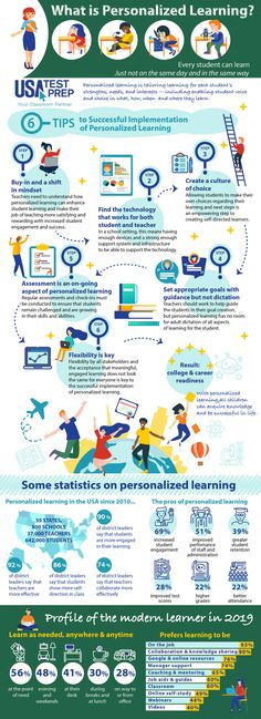 8 Tips For Successful Implementation of Personalized Learning + Infographic - USATestprep, LLC Learning Theory, Learning Goals, Learning Styles, Learning Resources, Student Learning, Differentiation Strategies, University Of Los Angeles, Levels Of Understanding, Student Engagement