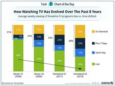 Consommation TV en direct : spectaculaire recul en un graphique pic.twitter.com/fUBHV8fXbd