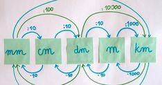 Mind Reading Tricks, College Checklist, Math Notes, Math Formulas, School Subjects, School Notes, Classroom Displays, School Hacks, Study Motivation