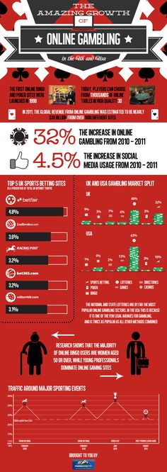Tha amazing growth of online gambling #infographic